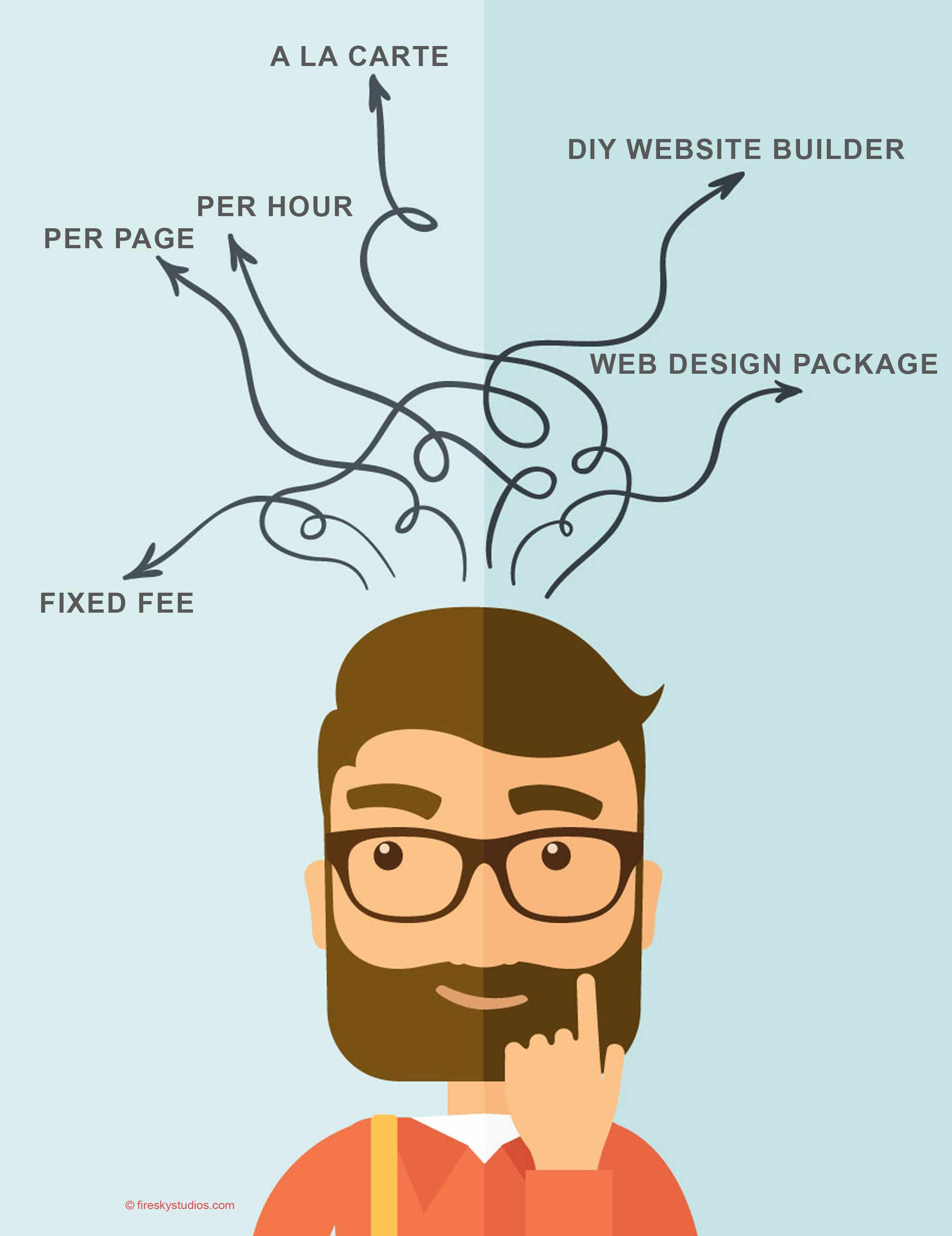Web Design Prices