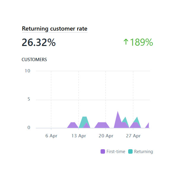 Data On Returning Customers Within Shopify Dashboard