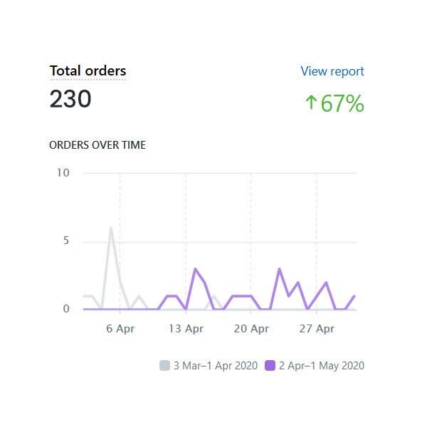 Sales Order Chart Over Time Frame